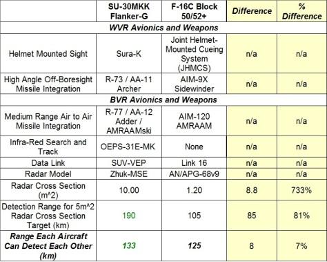 Viper-FlankerG Avionics