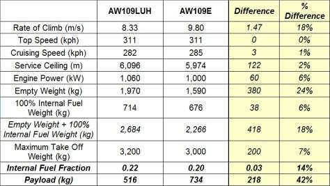 AW109LUH_vs_AW109E