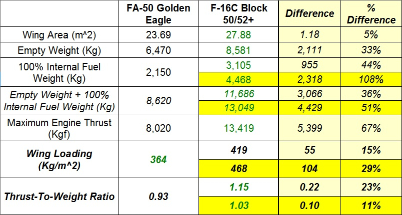 How Does the FA-50 Golden Eagle Compare to the F-16C Block