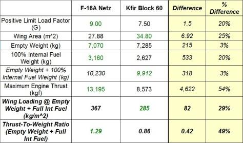 Netz-Kfir_Maneuverability