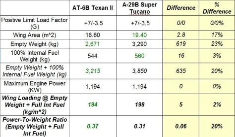 2014-01-20_Tucano-Texan_Maneuverability