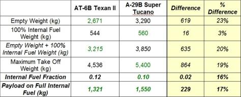 2014-01-20_Tucano-Texan_Payload