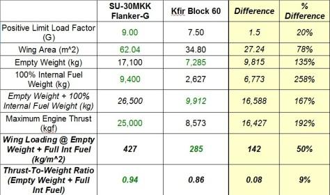 Kfir-FlankerG_Maneuverability