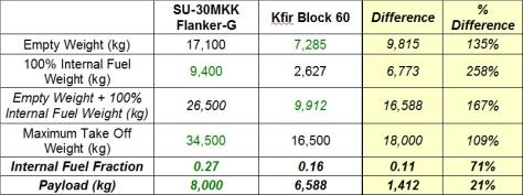 Kfir-FlankerG_Payload