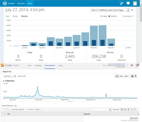 Page view count at WordPress and Google Analytics from June 2013 to May 20, 2015