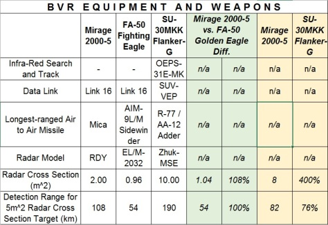 Mirage 2000 BVR Weapons