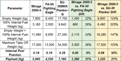 Mirage 2000 Payload and Range