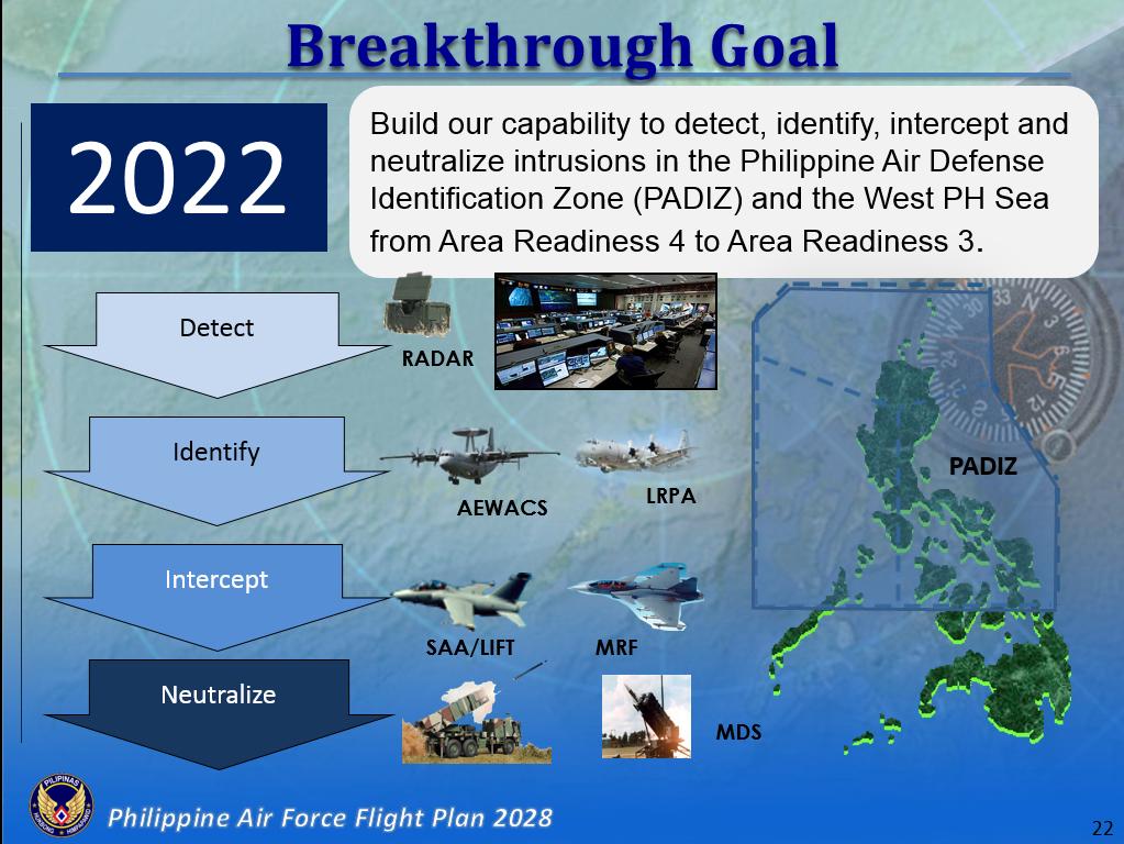 PhAF 2028 -2022 Goal