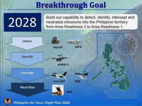 PhAF 2028 - 2028 Goal