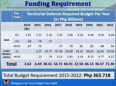 PhAF 2028 - Budget