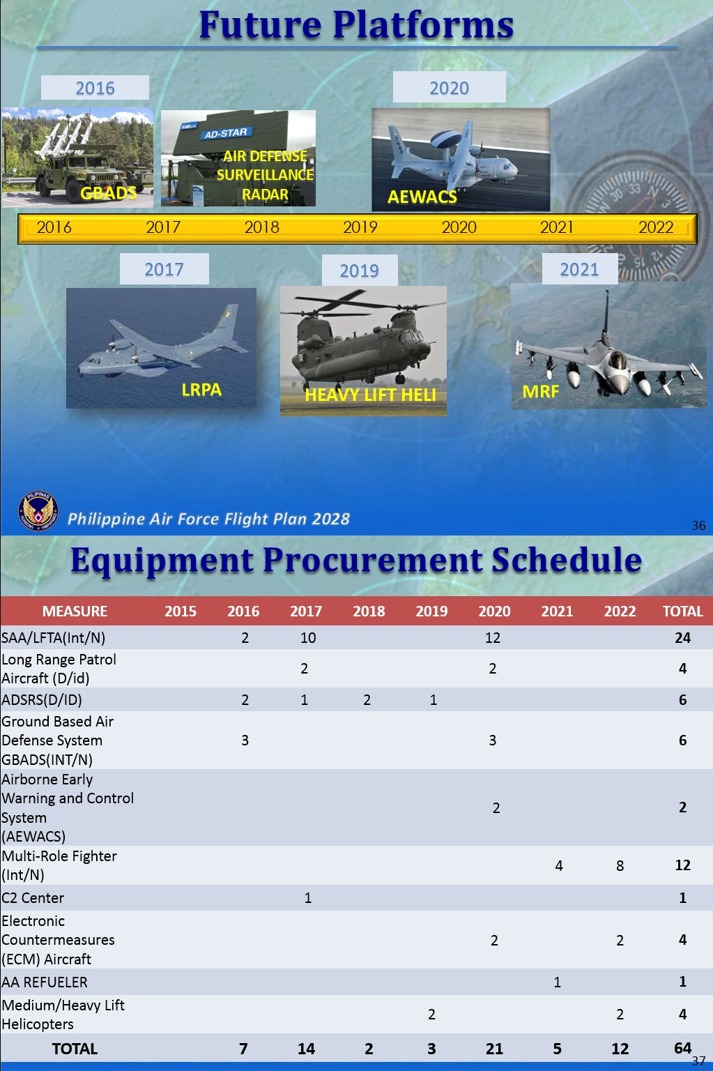 PhAF 2028 - Planned Purchases