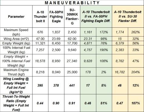 A-10 Maneuverability