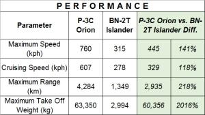 P-3C vs BN-2T - Performance