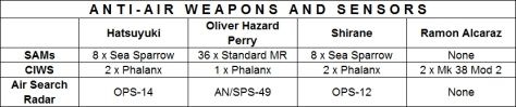 Anti-Air Weapons and Sensors