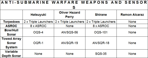 ASW Weapons and Sensors