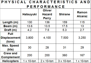 Characteristics and Performance Comparison