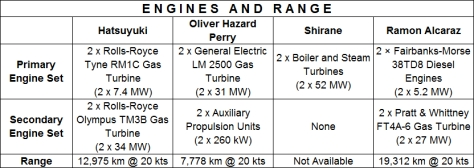 Engines and Range