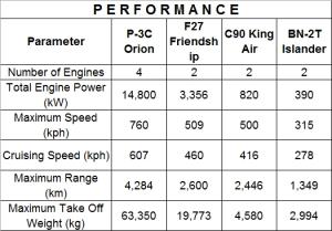 TC-90 Comparison Table