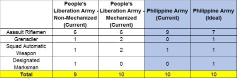 PLA vs. PhA Squads