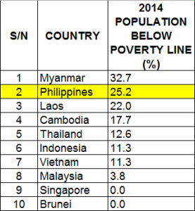 Comparison of the Poverty Rates of South East Asian Countries.