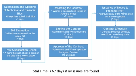 The approximate, partial Process Flow of the bidding process starting from the Submission and Opening of the Bids.