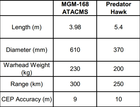Comparison between the ATACMS and the Predator Hawk missiles.
