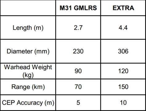 Comparison between the GMLRS and the EXTRA missiles.